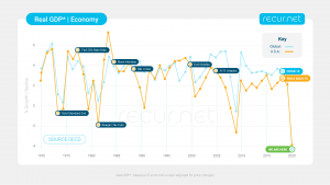 Recur GDP InfoGraphic
